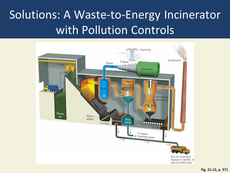 Solutions: A Waste-to-Energy Incinerator with Pollution Controls