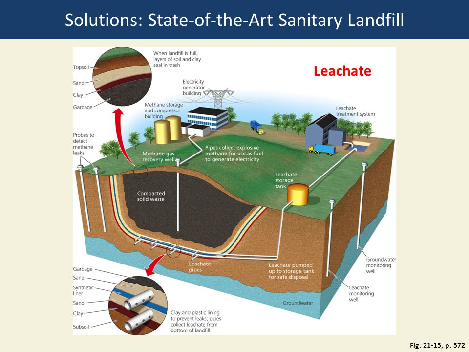 Solutions: State-of-the-Art Sanitary Landfill