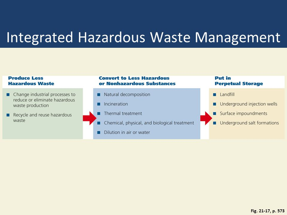 Integrated Hazardous Waste Management