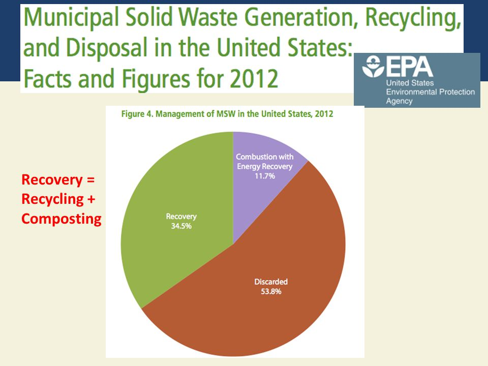 Recovery = Recycling + Composting