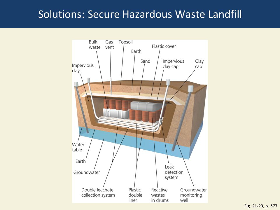 Solutions: Secure Hazardous Waste Landfill
