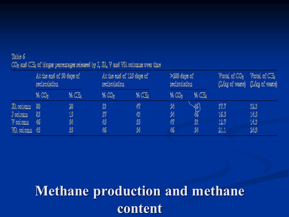 Methane production and methane content