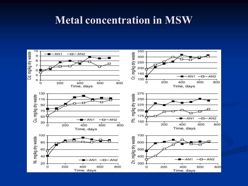 Metal concentration in MSW