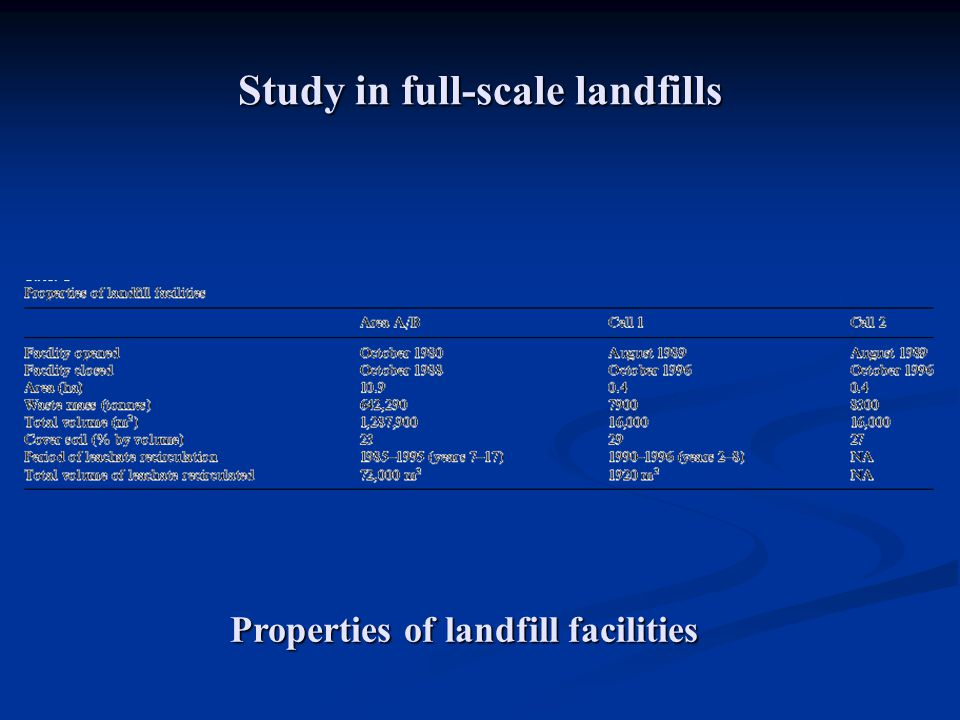Study in full-scale landfills