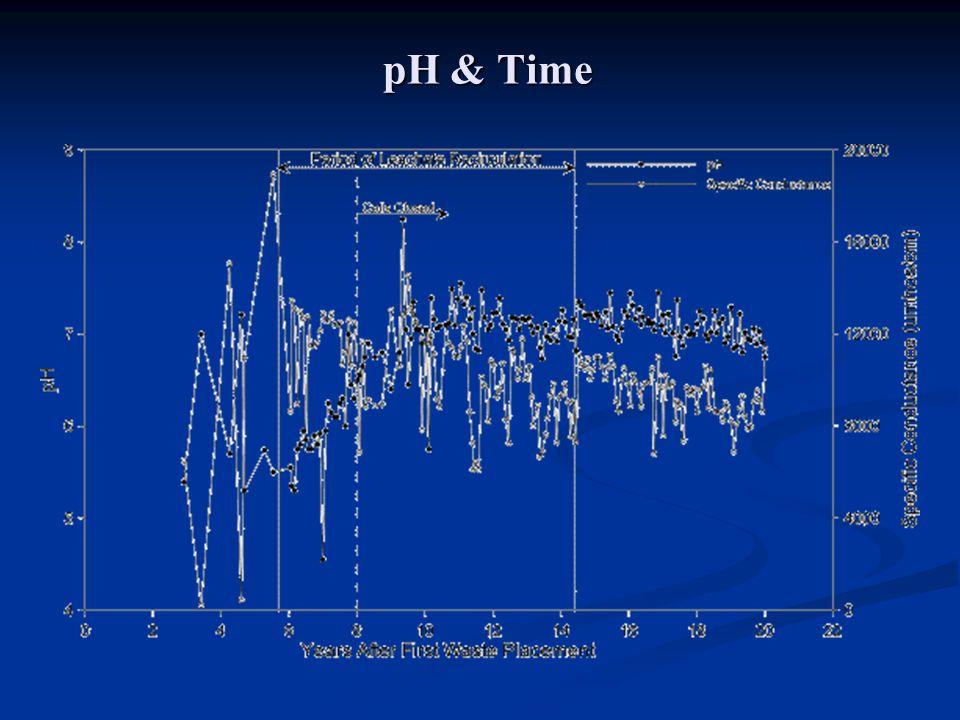pH & Time