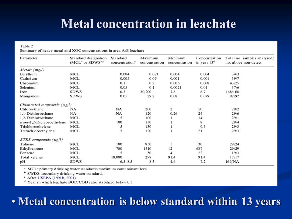 Metal concentration in leachate