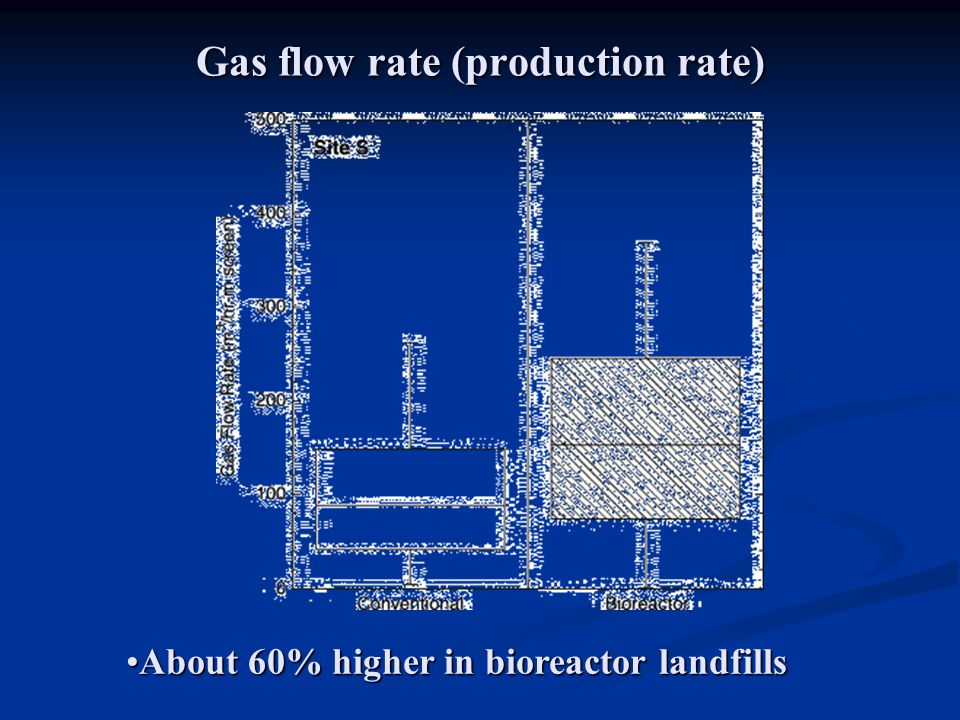 Gas flow rate (production rate)