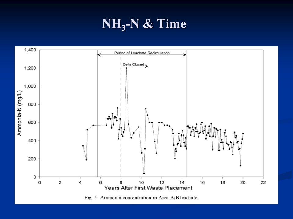 NH3-N & Time