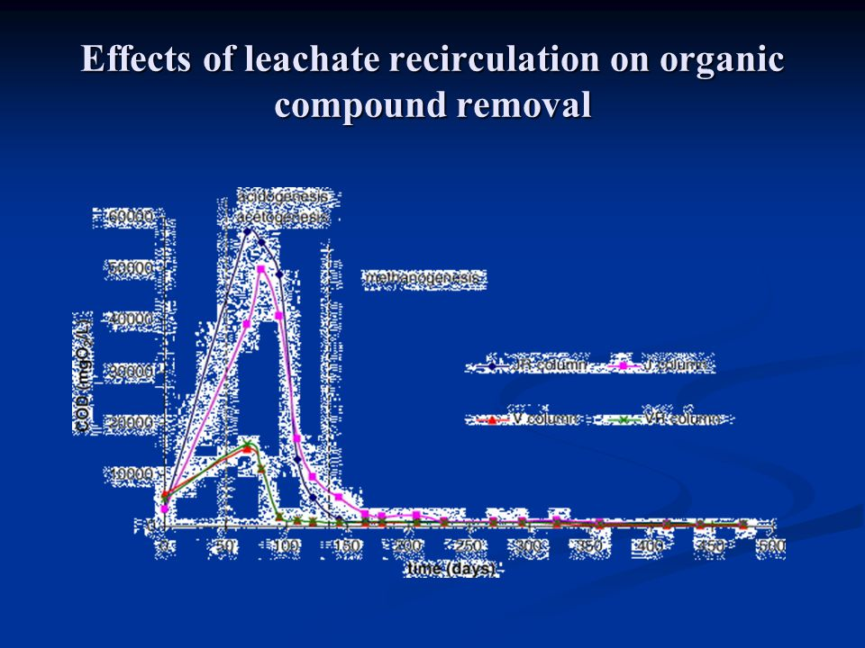 Effects of leachate recirculation on organic compound removal