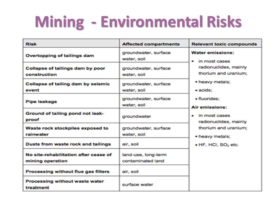Mining - Environmental Risks