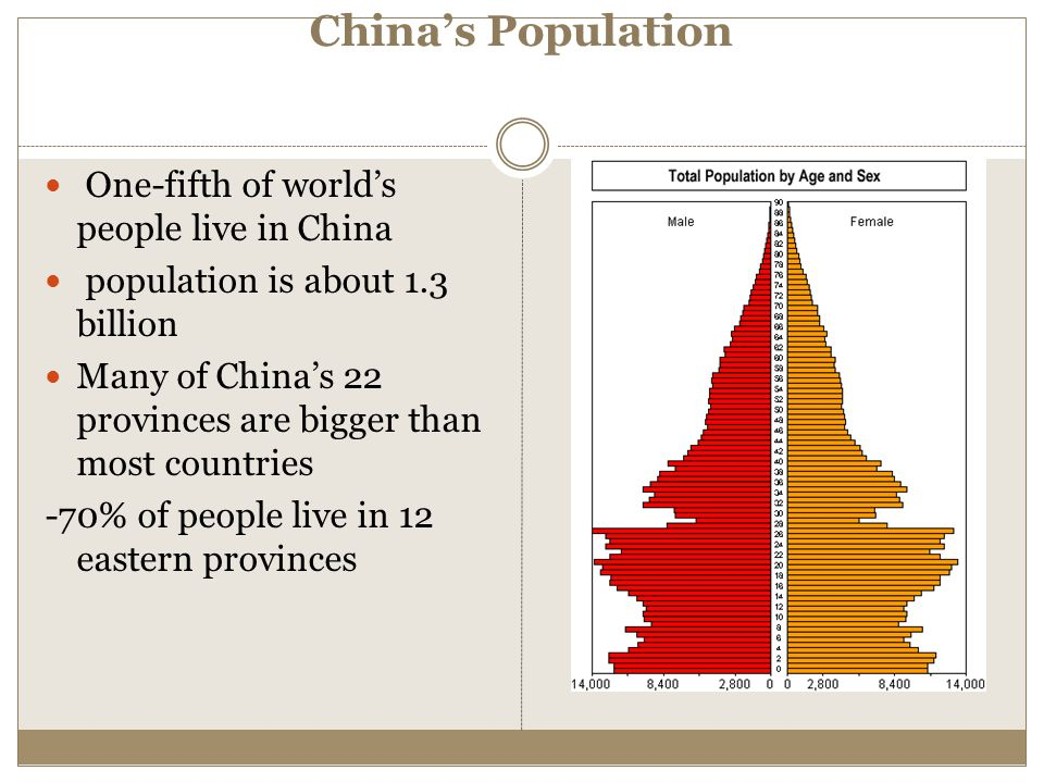 China's Population One-fifth of world's people live in China