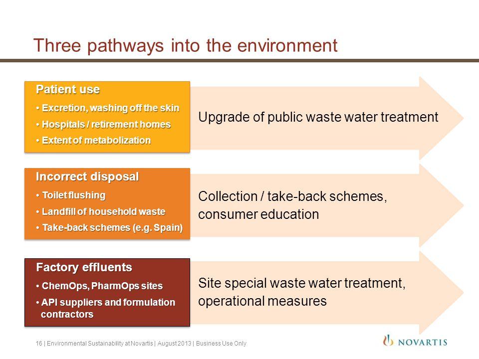 Three pathways into the environment