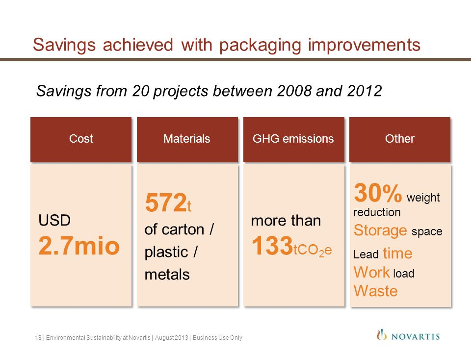 Savings achieved with packaging improvements