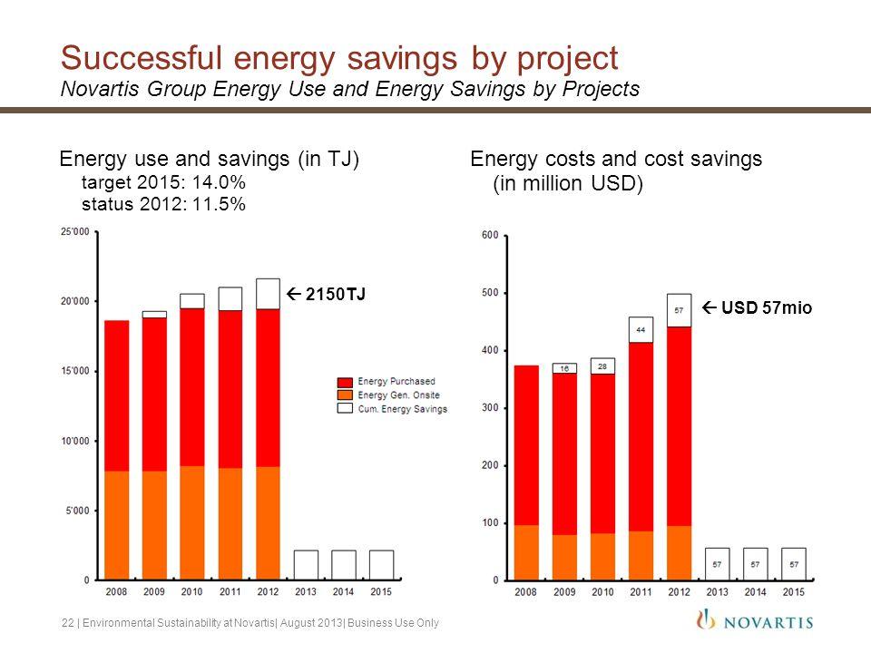 Successful energy savings by project Novartis Group Energy Use and Energy Savings by Projects