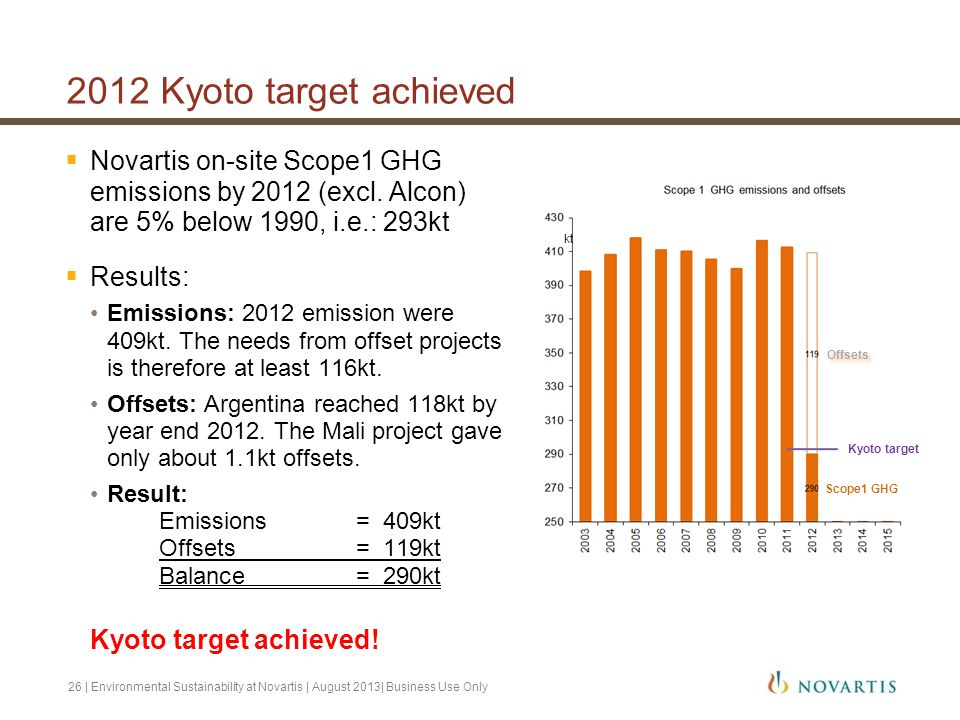 2012 Kyoto target achieved Novartis on-site Scope1 GHG emissions by 2012 (excl. Alcon) are 5% below 1990, i.e.: 293kt.