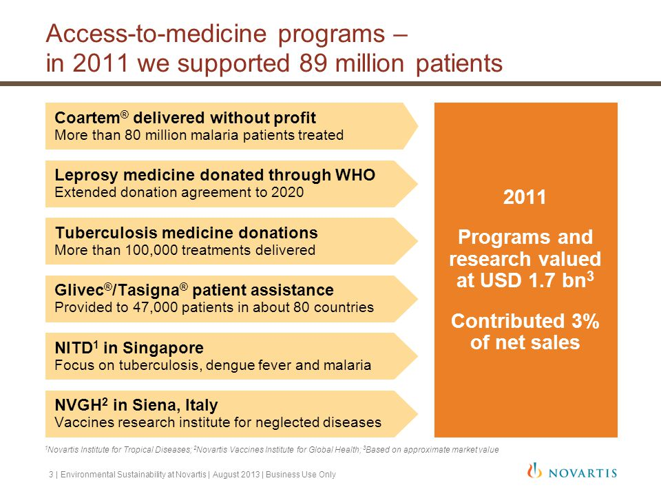 Access-to-medicine programs – in 2011 we supported 89 million patients