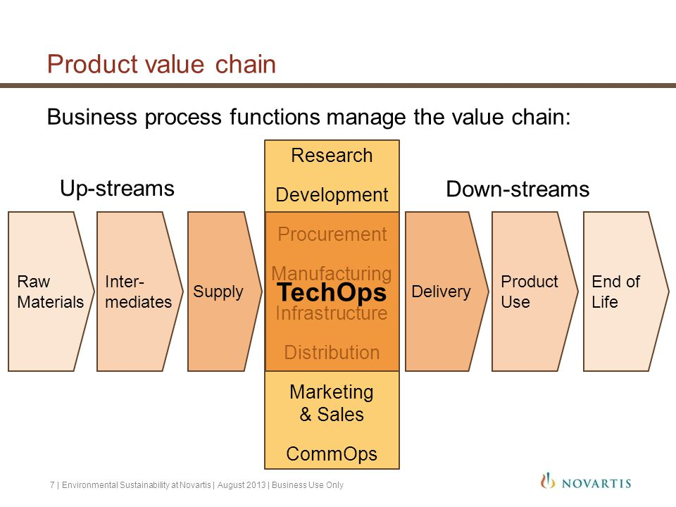 Product value chain TechOps
