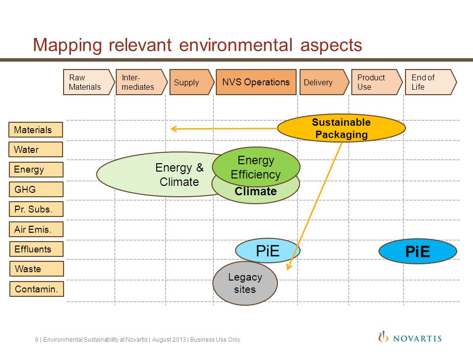 Mapping relevant environmental aspects