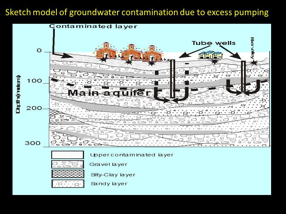 Sketch model of groundwater contamination due to excess pumping