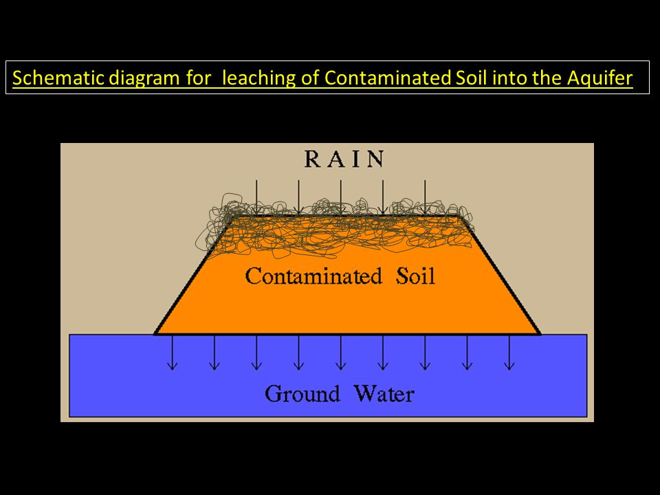 Schematic diagram for leaching of Contaminated Soil into the Aquifer