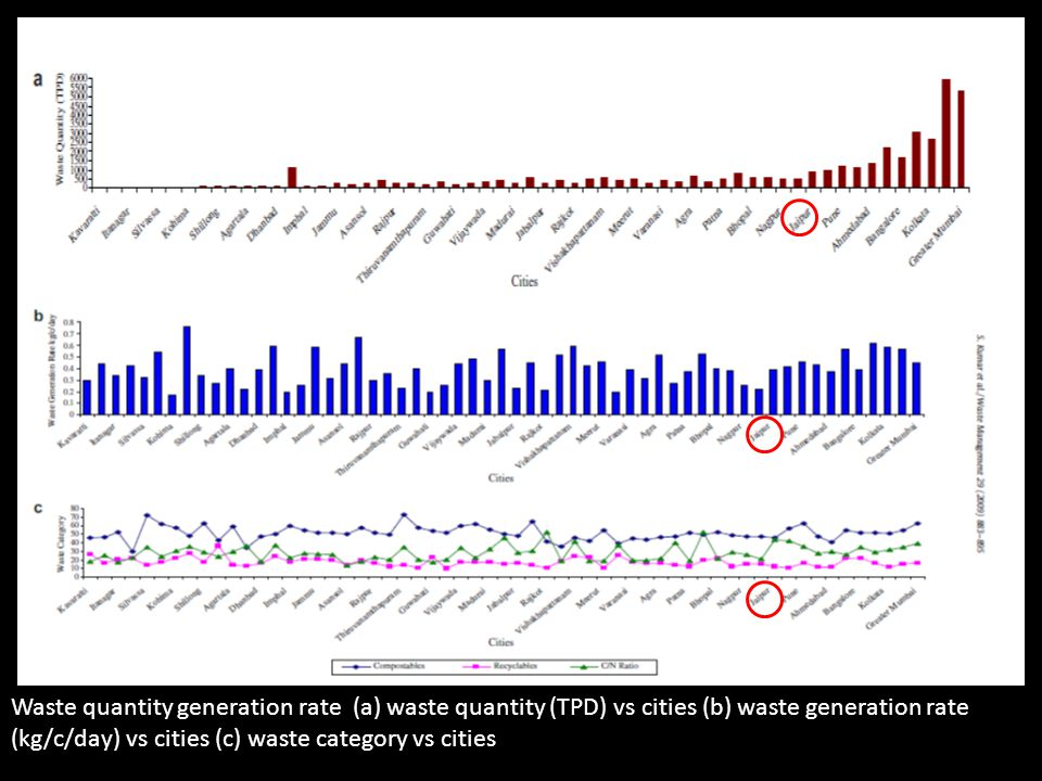 Waste quantity generation rate (a) waste quantity (TPD) vs cities (b) waste generation rate (kg/c/day) vs cities (c) waste category vs cities