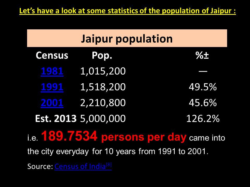 Jaipur population Census Pop. %± 1981 1,015,200 — 1991 1,518,200 49.5%