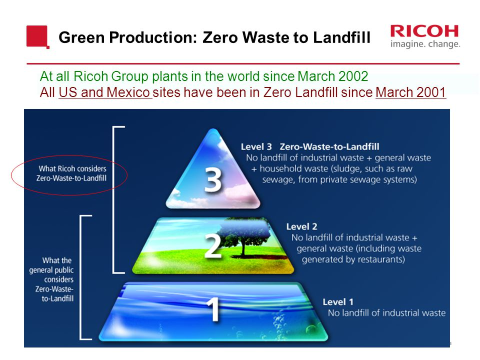 Green Production: Zero Waste to Landfill