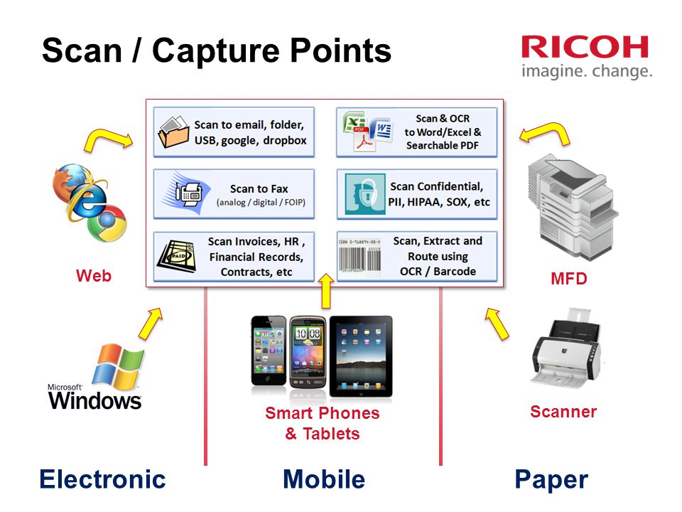 Scan / Capture Points Electronic Mobile Paper Web MFD