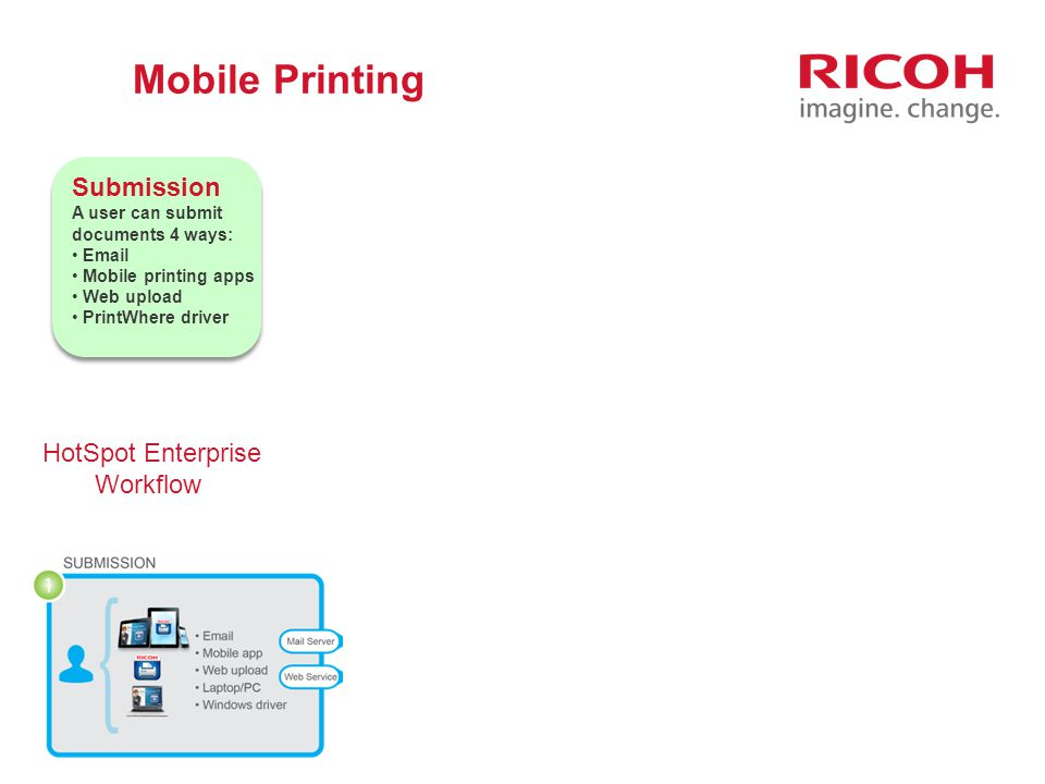 Mobile Printing Submission Authorization Processing Printing