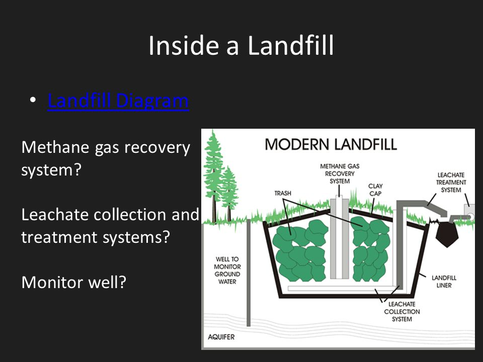 Inside a Landfill Landfill Diagram Methane gas recovery system