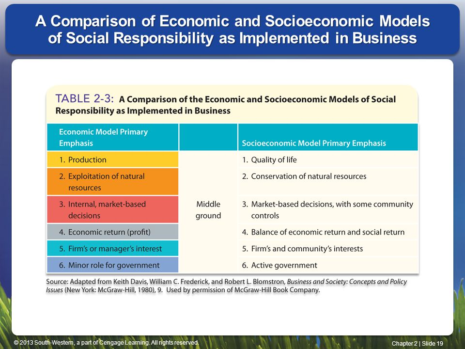 A Comparison of Economic and Socioeconomic Models of Social Responsibility as Implemented in Business