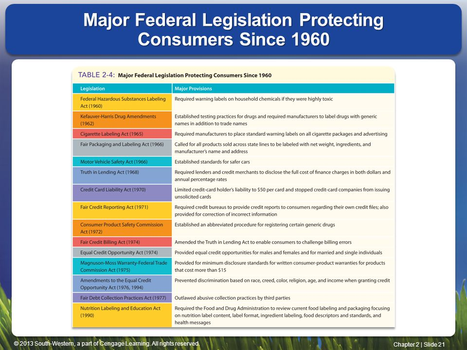 Major Federal Legislation Protecting Consumers Since 1960