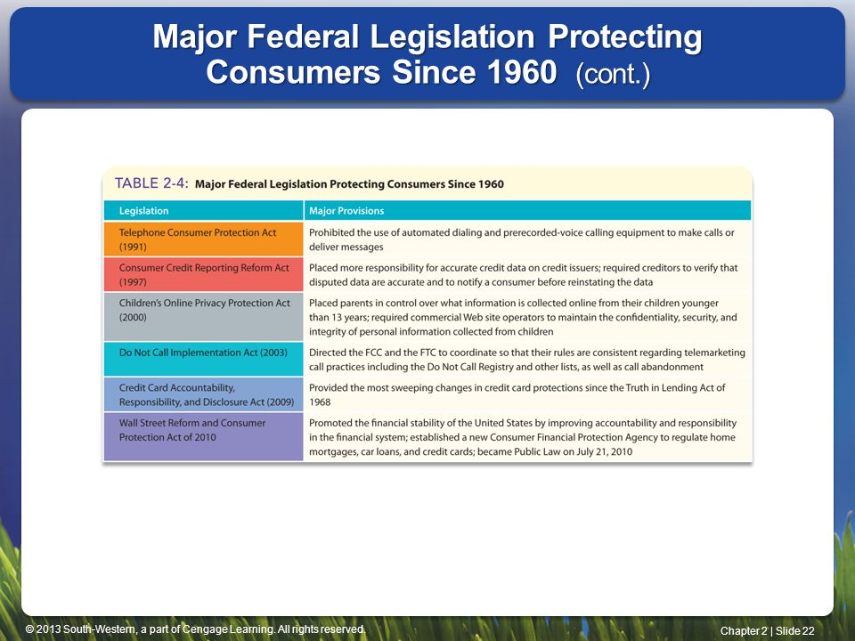 Major Federal Legislation Protecting Consumers Since 1960 (cont.)
