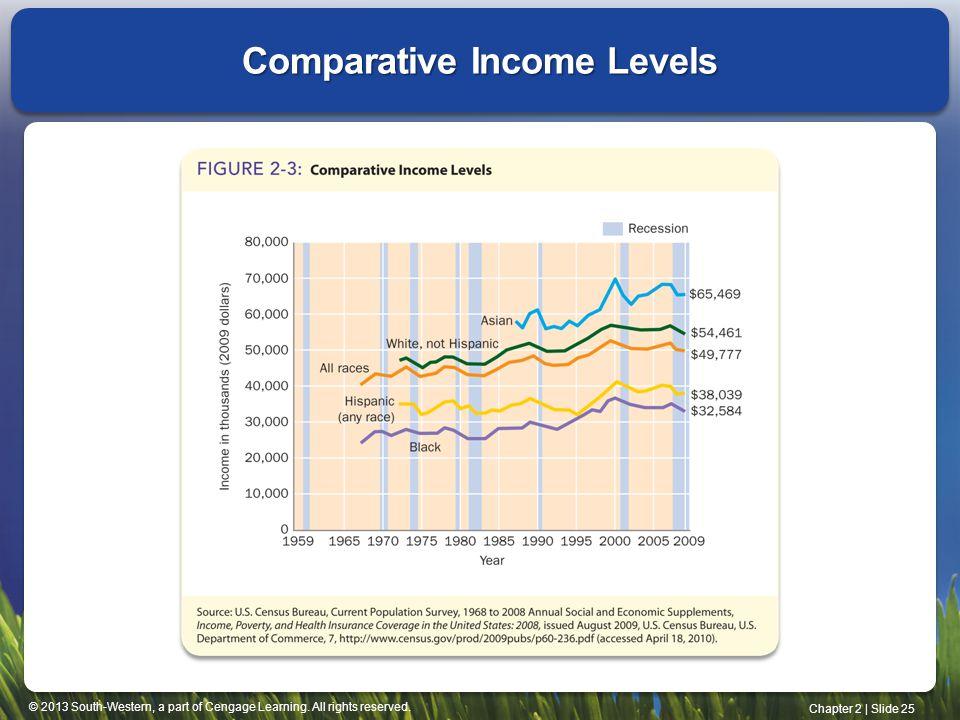 Comparative Income Levels