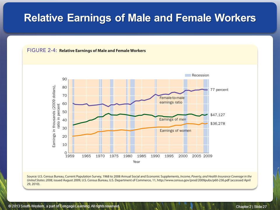 Relative Earnings of Male and Female Workers