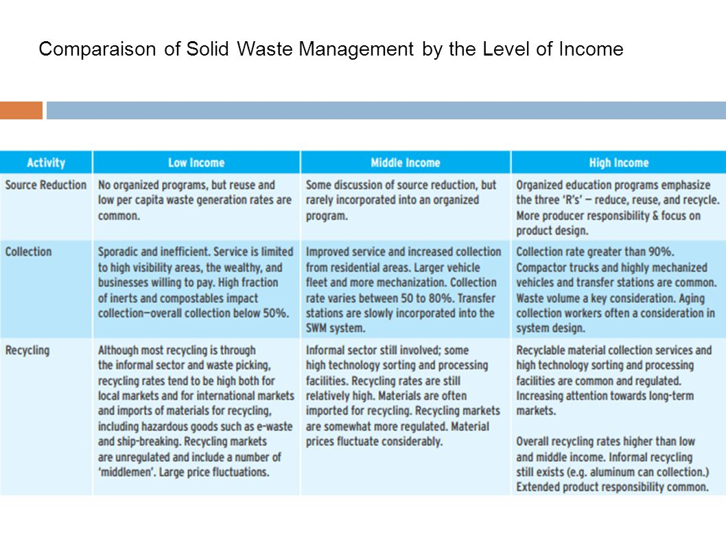 Comparaison of Solid Waste Management by the Level of Income