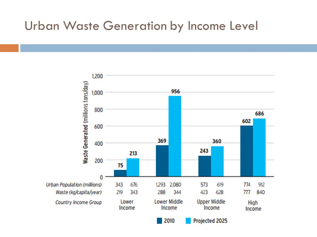 Urban Waste Generation by Income Level
