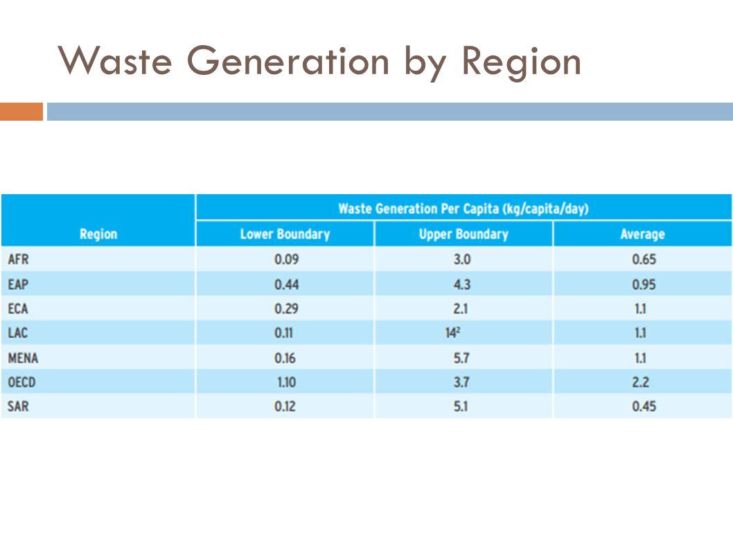 Waste Generation by Region