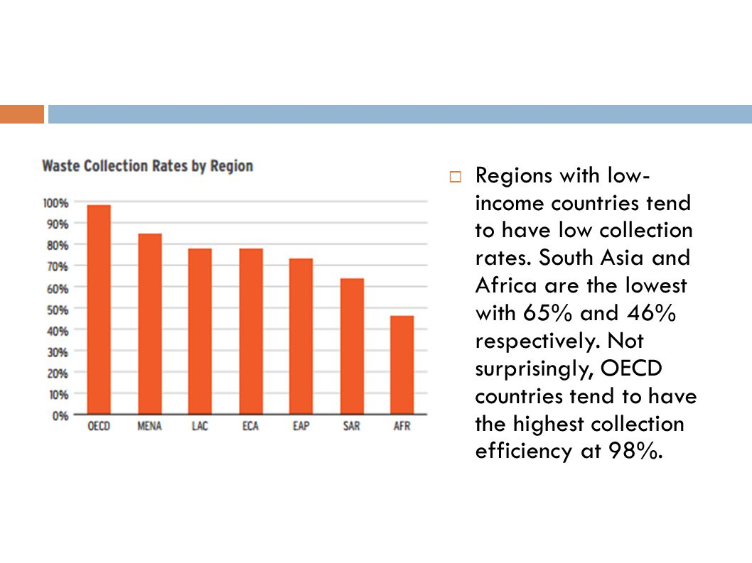Regions with low- income countries tend to have low collection rates