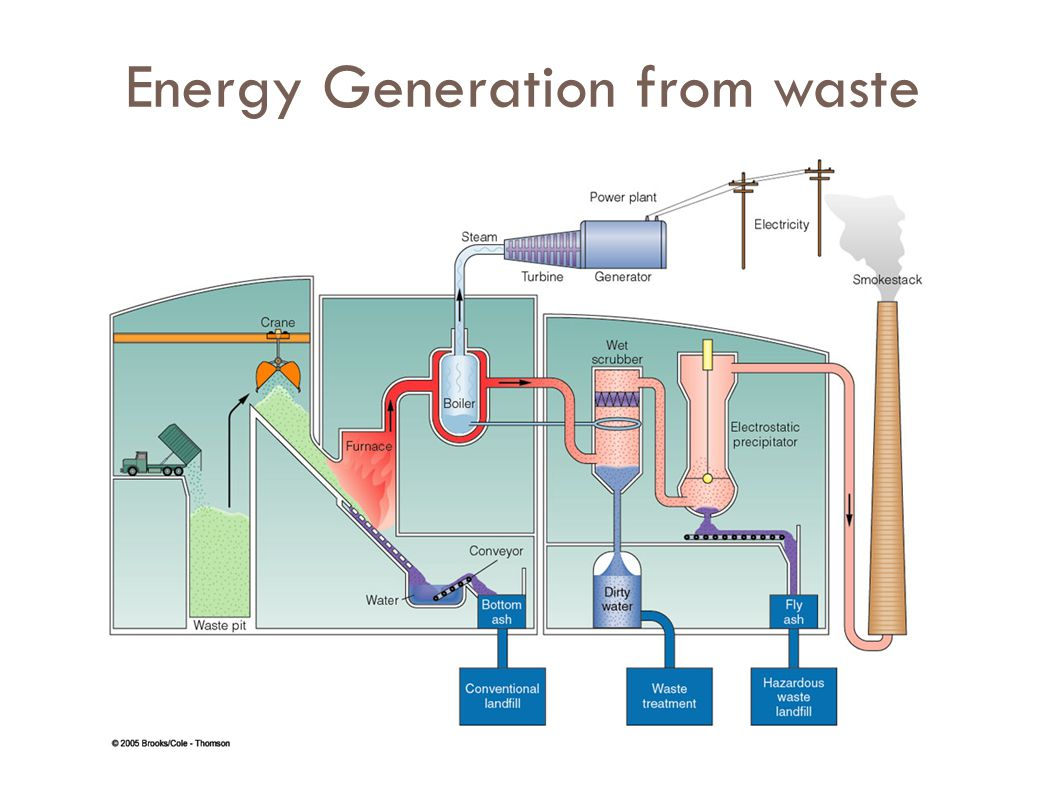 Energy Generation from waste