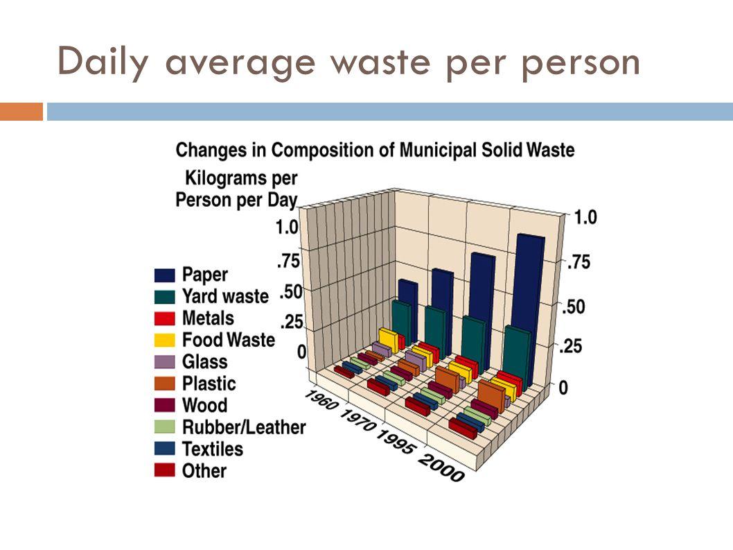 Daily average waste per person
