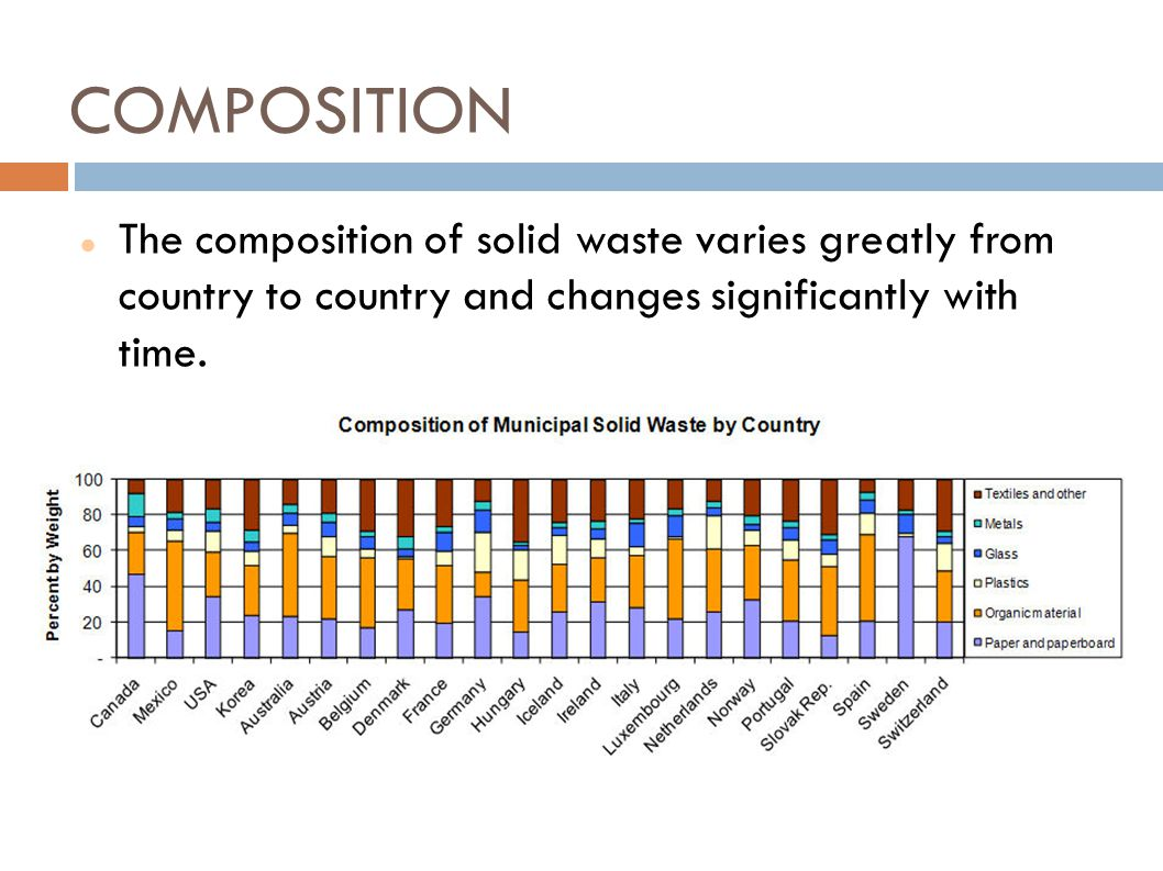 COMPOSITION The composition of solid waste varies greatly from country to country and changes significantly with time.