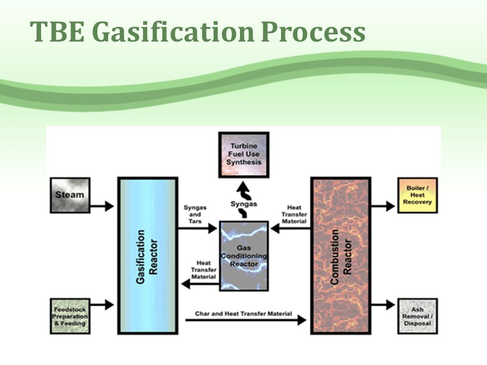 TBE Gasification Process