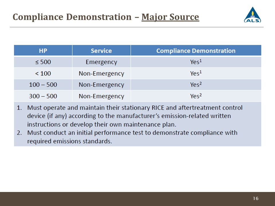 Compliance Demonstration – Major Source