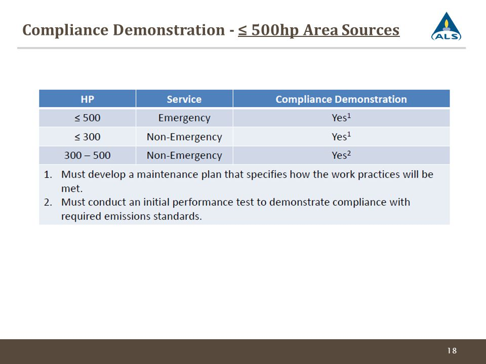 Compliance Demonstration - ≤ 500hp Area Sources