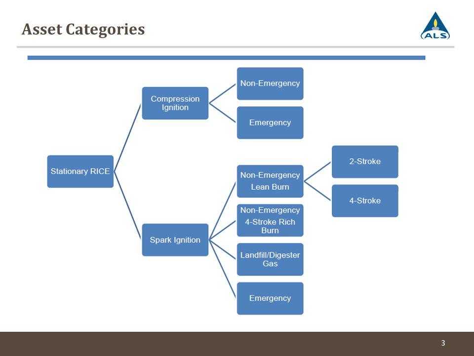 Asset Categories