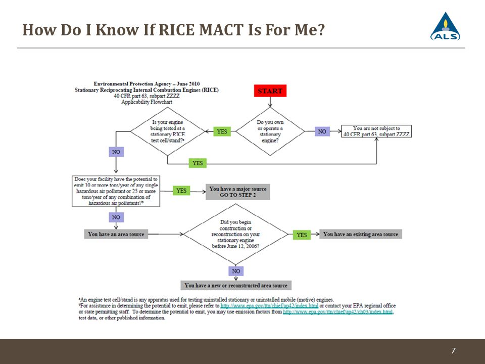How Do I Know If RICE MACT Is For Me