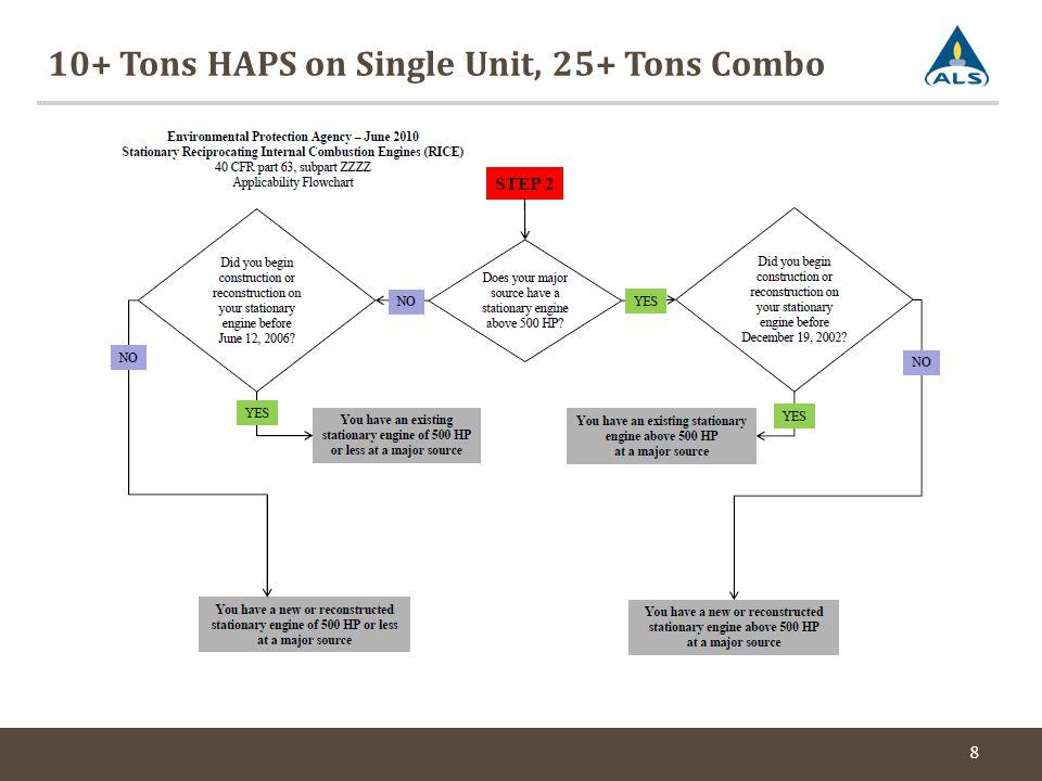 10+ Tons HAPS on Single Unit, 25+ Tons Combo