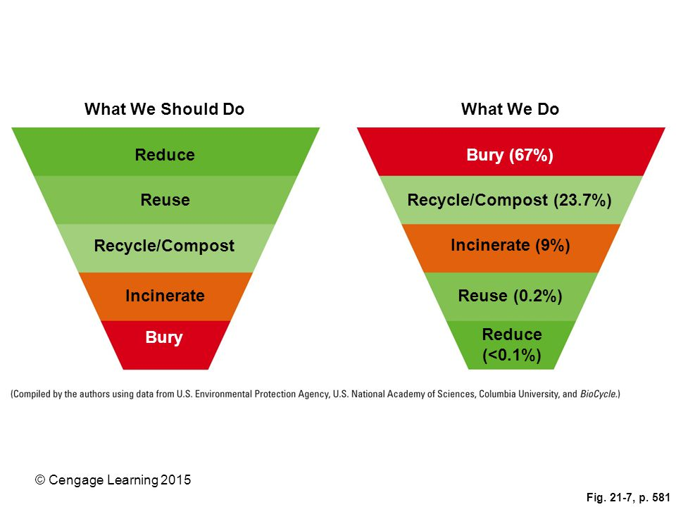 What We Should Do What We Do Reduce Bury (67%) Reuse