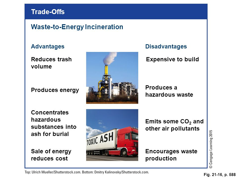 Waste-to-Energy Incineration